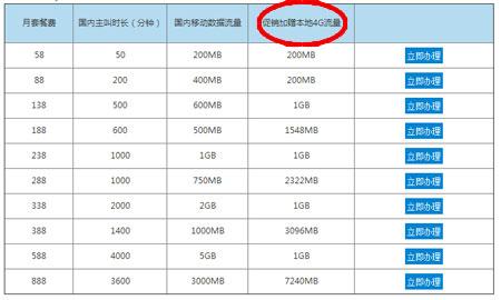 China Unicom vs  China Mobile  外国人网  eChinacities com